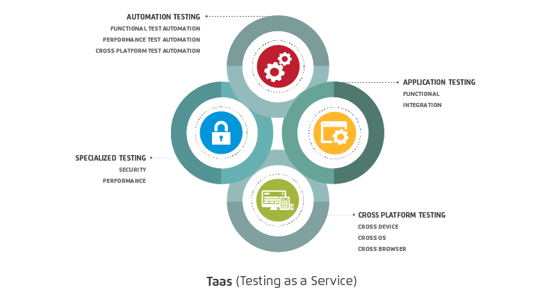 quality-engineering-software-testing-service-engineering-industry-software