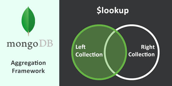 Perform INNER JOIN in MongoDB using $lookup aggregation operator
