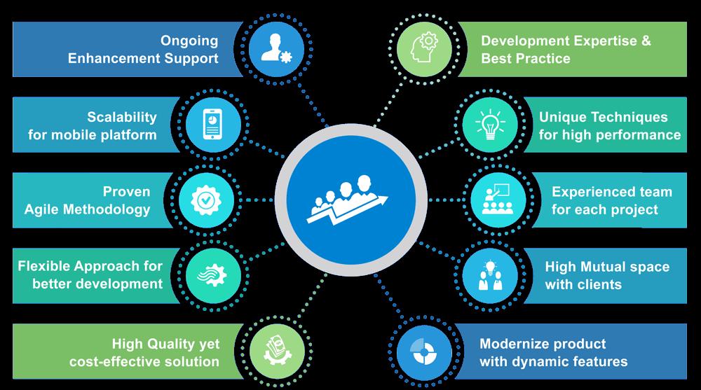 MEAN Stack Development Key Advantages | iSummation Technologies