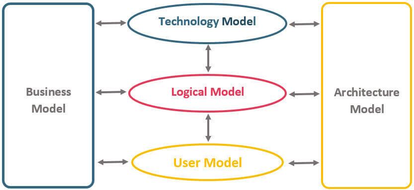 Enterprise Logical Business Model