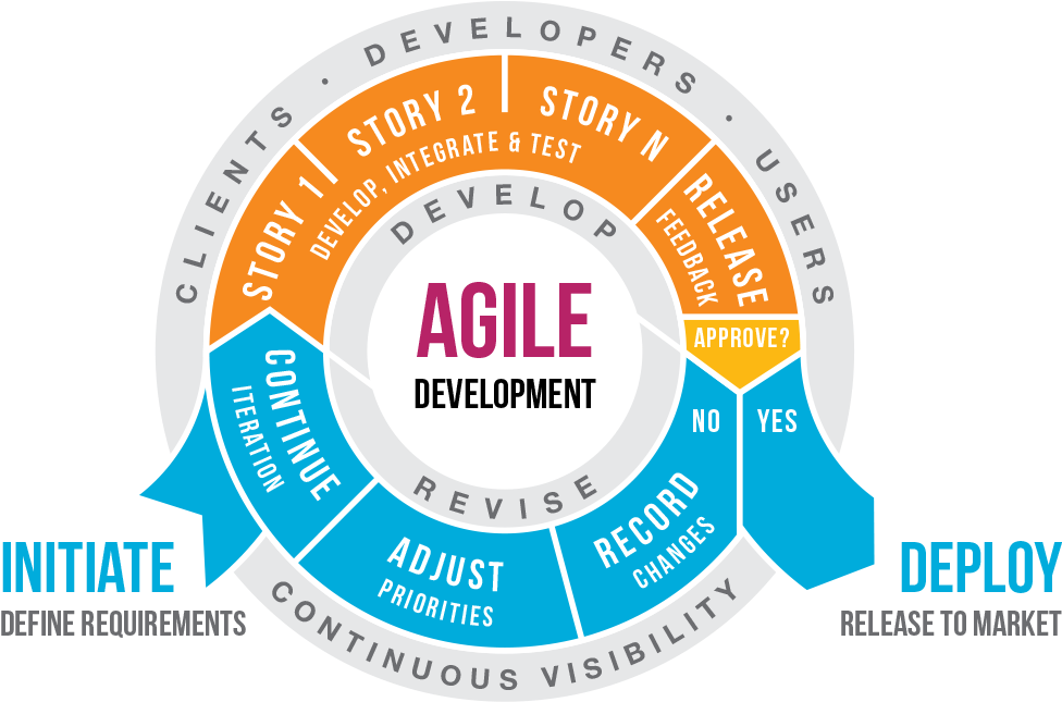 Agile Development Company | iSummation Technologies