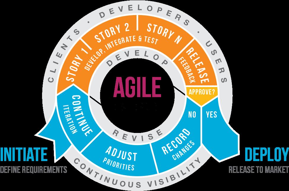 Agile Development Company | iSummation Technologies