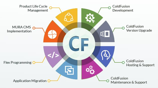 ColdFusion Development