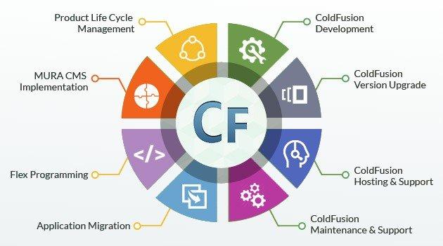 ColdFusion Development